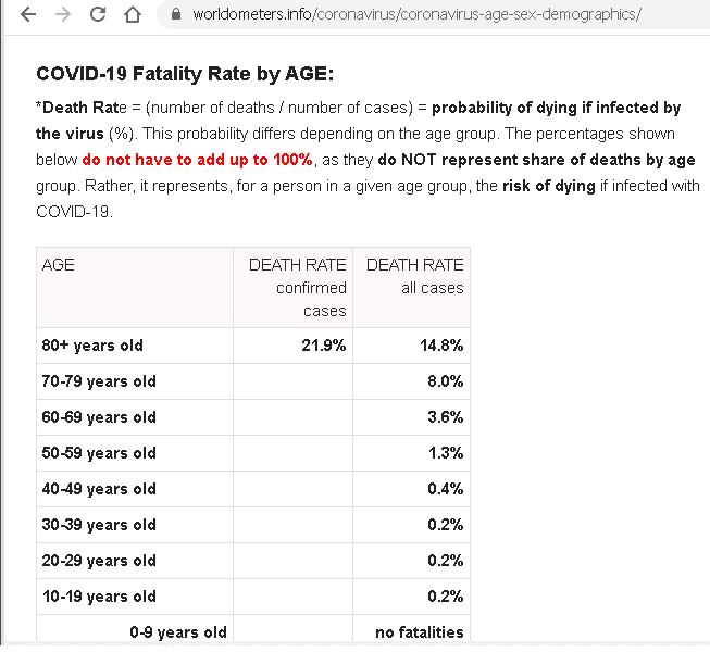 COVID-19 Fatality Rate by AGE.png