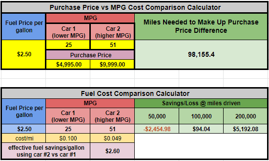 Purchase Price Vs Mpg Calculator Uber Drivers Forum