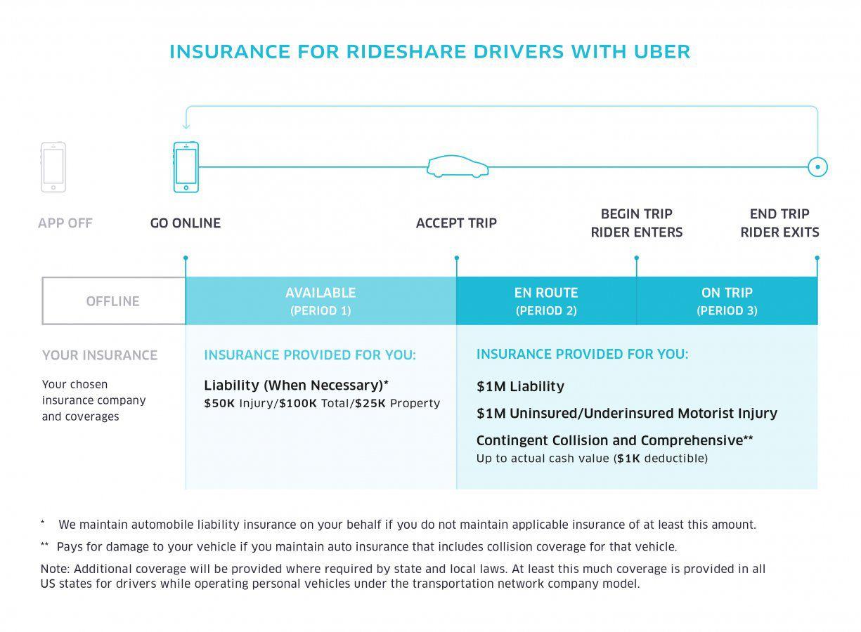 uber insurance.jpg