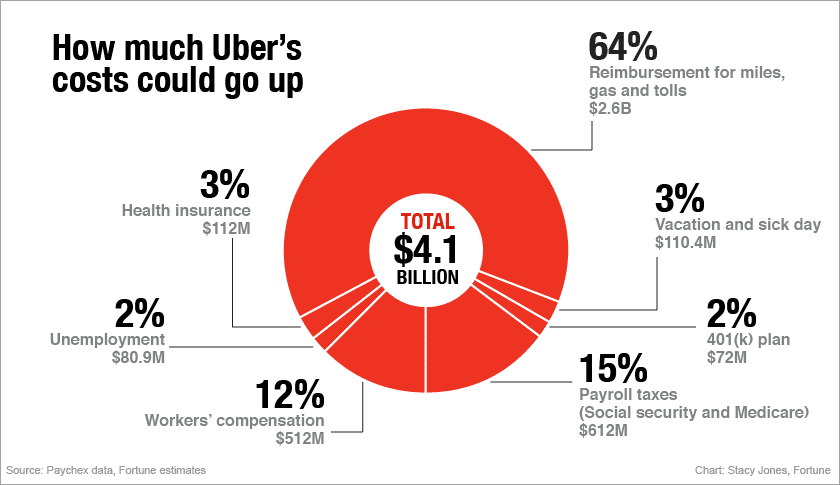 uber-pie-chart-ft.png